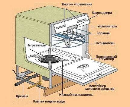 Конструкция и принцип работы посудомоечной машины обзорный гайд